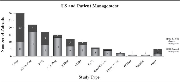 Figure 3: Ultrasound and patient management. Imaging modality and total cases for which US data changed patient management