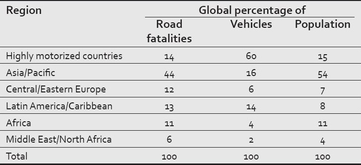 Table 1: Distribution of global deaths and licensed vehicles