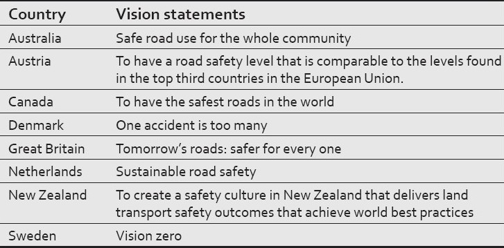 Table 5: Examples of the vision statements of various countries