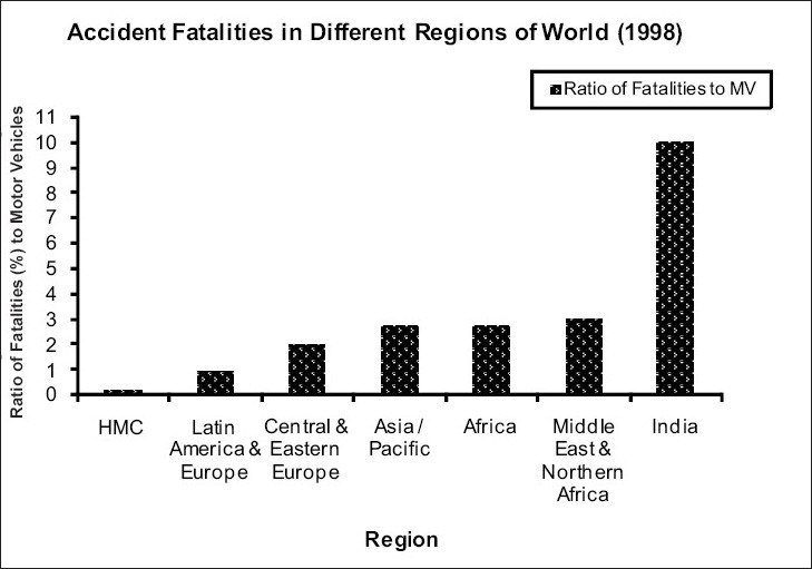 Figure 1: Accident fatalities in different regions of the world (1998)