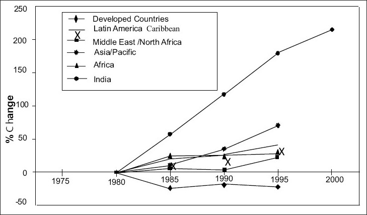 Figure 2: Growth of road fatalities in different regions