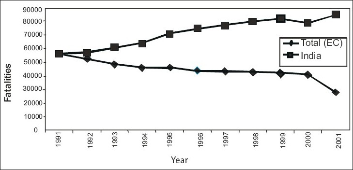 Figure 4: Comparative fatality trends: India and European countries