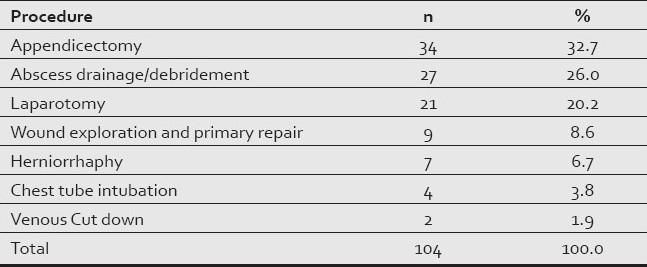 Table 4 :Emergency operation performed during six months duration