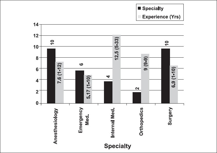 Figure 1 :Description of participant specialty with average post residency experience