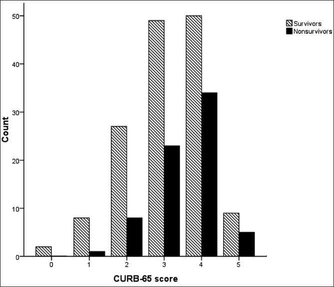 Figure 4 :CURB-65 score and survival rates