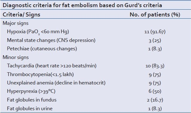Analyzing Fat Embolism Syndrome In Trauma Patients At AIIMS Apex