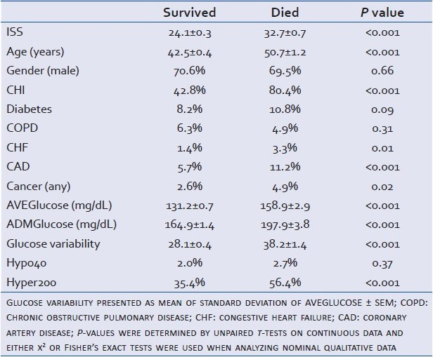 Table 8: Cohort demographics and glucose variables: Age, ISS, AVEGlucose, and ADMGlucose presented as mean ± SEM