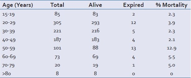 Table 1: Age-wise mortality