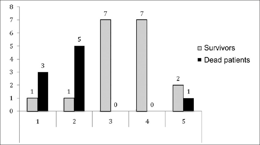 Figure 1: Patients distribution according to level of benefit of prescribing the rFVIIa Level 1: no indication or recovered cardiac arrest; level 2: ≥2 predictive ineffectiveness criteria; level 3: unit protocol; level 4: Boffard's study strategy; level 5: European recommendations. Grey: survivors, black: dead patients