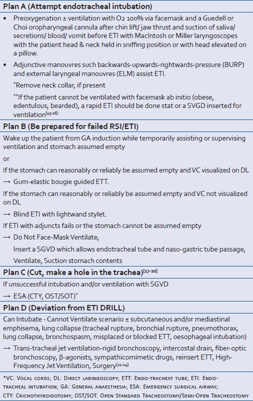 Table 3: Standard ETI drill, management of unanticipated difficult airway, deviation from the drill