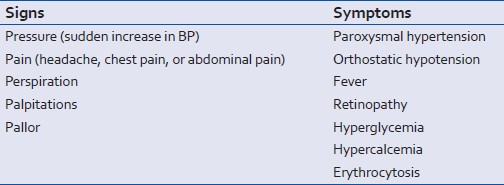 Table 1: Signs and symptoms of paraganglioma/ pheochromocytoma
