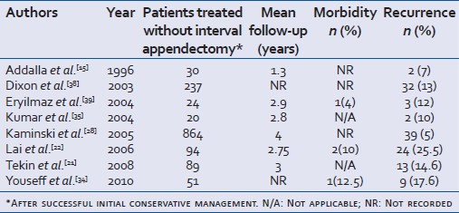 Table 1: Studies with evidence against interval appendectomy (1996-2010)