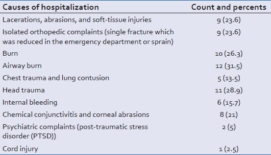 Table 1: Causes of Hospitalization