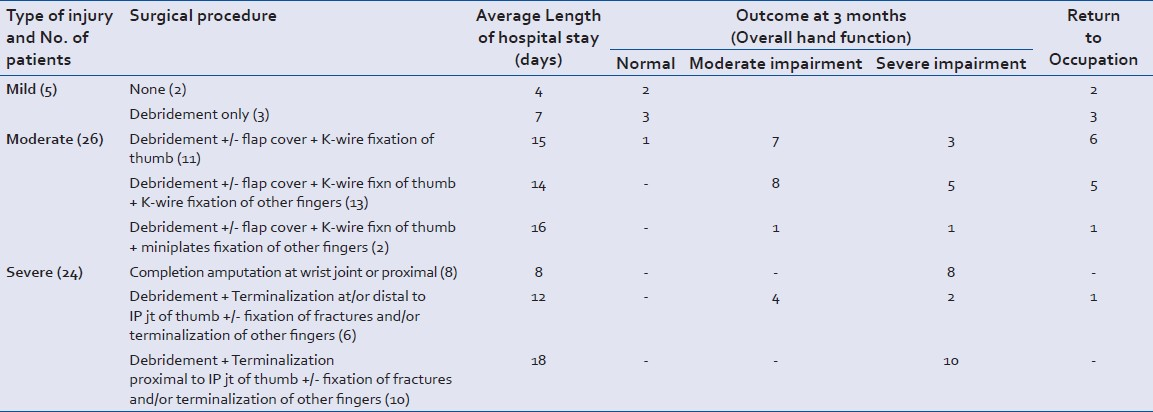 Table 6: Outcome of Blast Injuries of the Hand