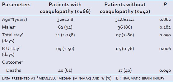 Table 1: Association of demographic parameters, hospital stay and in - house mortality severe TBI in presence or absence of coagulopathy