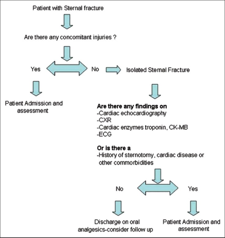 Management Of Isolated Sternal Fractures Using A Practical Algorithm
