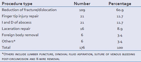 college of anaesthetists guidelines sedation