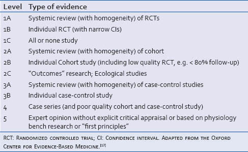 Table 1: Levels of evidence applied to individual studies