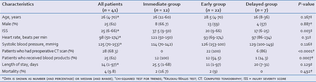 Table 1: Characteristics of the 41 patients with seatbelt signs