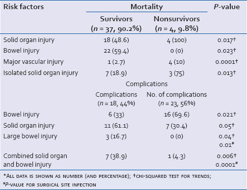 Table 3: Risk factors for overall mortality and complications