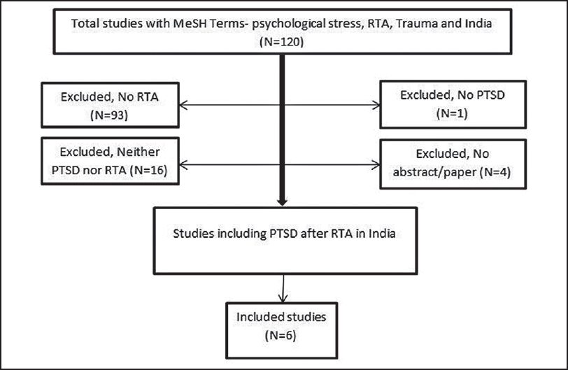Figure 1: Flow diagram of included-excluded studies