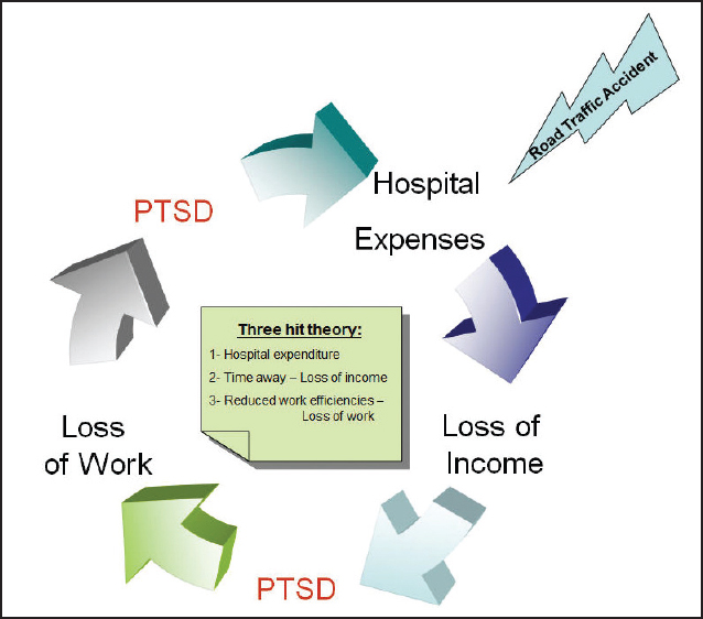 Figure 2: 'Three Hit Theory' for financial issues post road traffic accidents