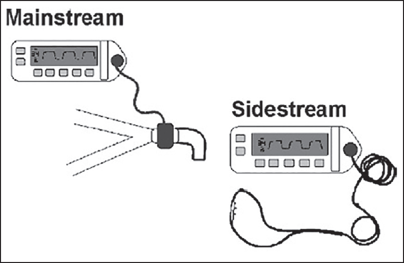 capnography during cardiopulmonary resuscitation  current