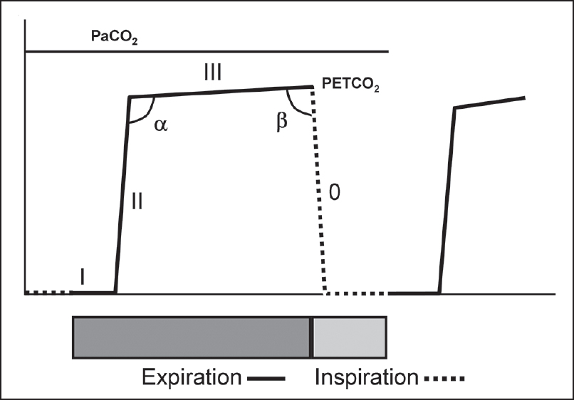 Figure 3: Time capnogram showing segments, phases, and angles. Inspiratory segment is phase 0, expiratory segment is divided into three phases: I, II, and III. Maximum value of carbon dioxide at the end of the expiration is designated as end-tidal partial pressure of carbon dioxide (PETCO<sub>2</sub>). The angle between phase II and III is α angle and between phase III and the inspiratory limb is β angle