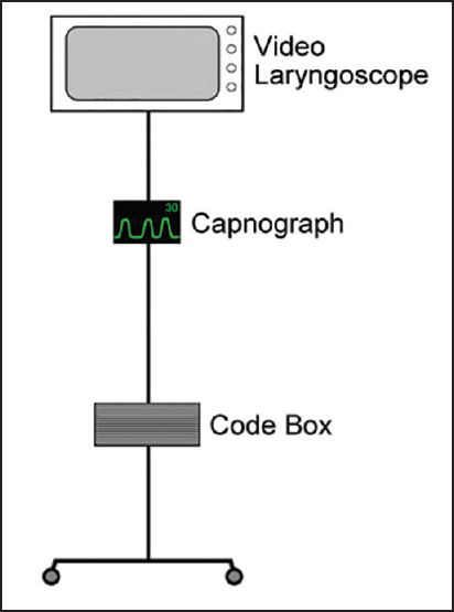 Figure 6: Example of a capnography unit mounted on a movable code stand
