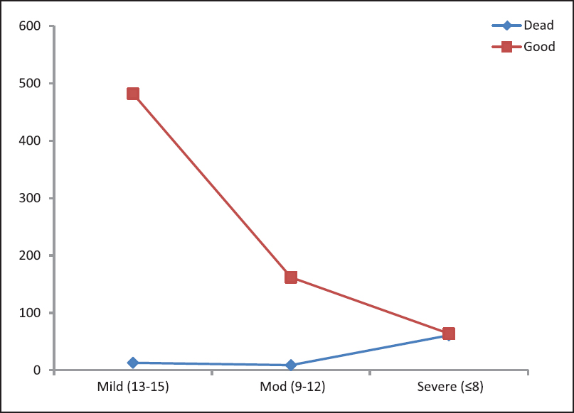 Figure 4: GCS score of patients at the time of admission and their outcome