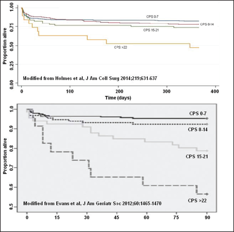 Figure 1: Survival plots for older trauma patients based on  comorbidity-polypharmacy score (CPS) severity: (Top) Data from Holmes et  al. demonstrates ...