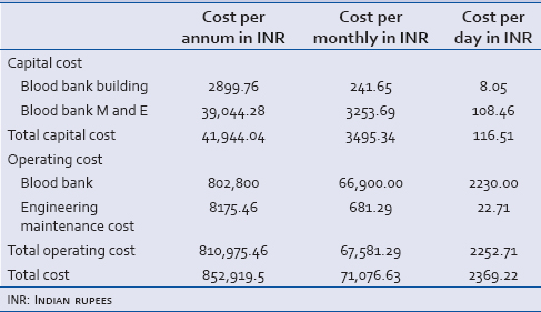 Table 3: Total cost of blood bank