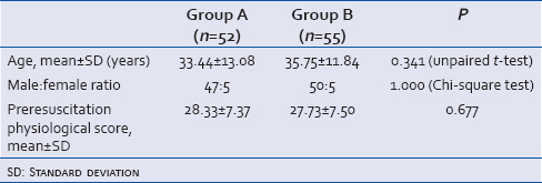 Table 4: Comparison of two groups