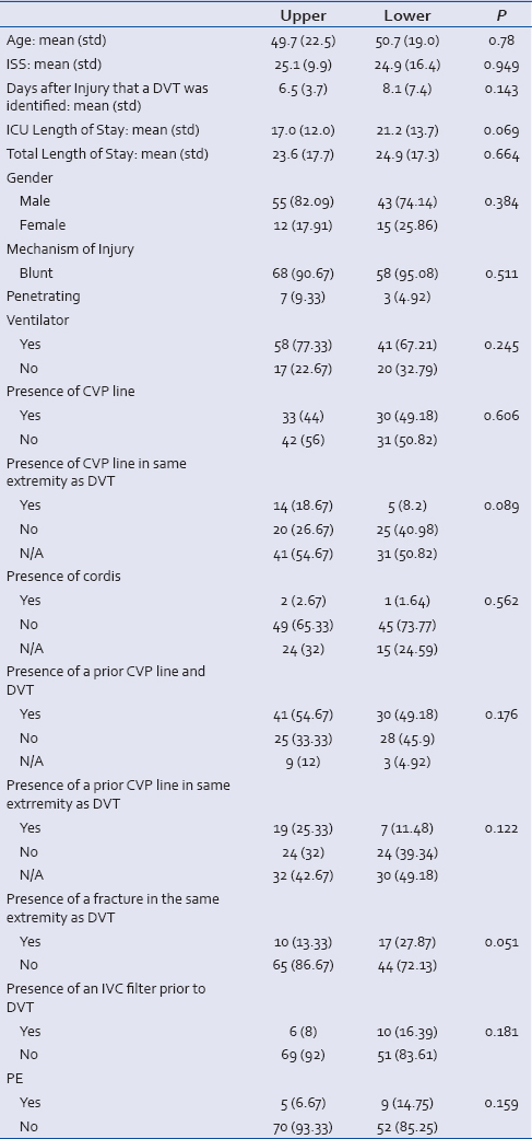 Table 2: Association between upper and lower DVT on some selected variables
