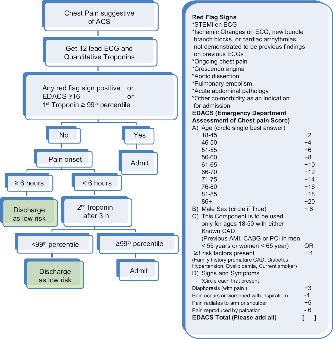 chest pain protocol american heart association journal of emergencies and shock jets table of 13171