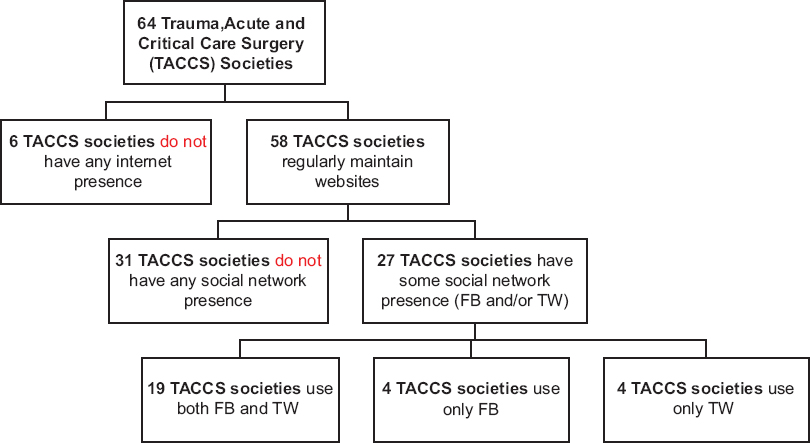 Journal of emergencies trauma and shock jets table of contents surgery goes social the extent and patterns of social media utilization by major trauma acute and critical care surgery societies fandeluxe Gallery