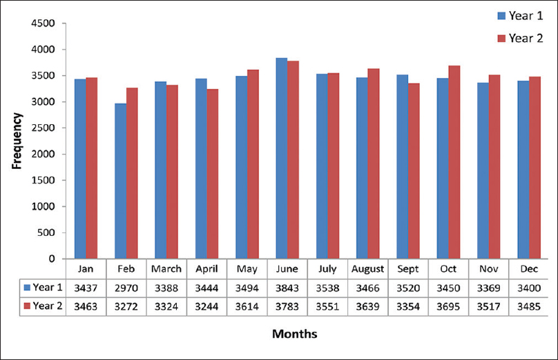 Journal of emergencies trauma and shock jets table of contents studying the variability in patient inflow and staffing trends on sundays versus other days in the academic emergency department fandeluxe Choice Image