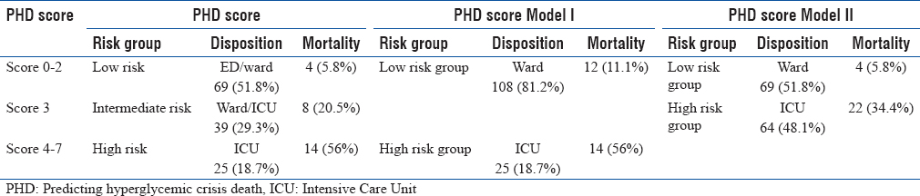 Table 5: The differences between predicting hyperglycemic crisis death score Model I and Model II