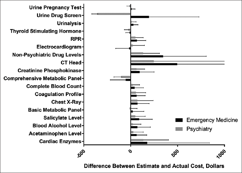 Figure 2: Comparison of difference in estimated and actual costs between specialties
