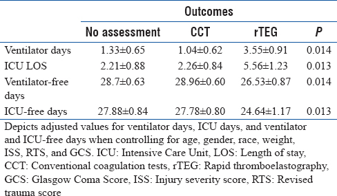 Table 5: Adjusted analysis of clinical outcomes