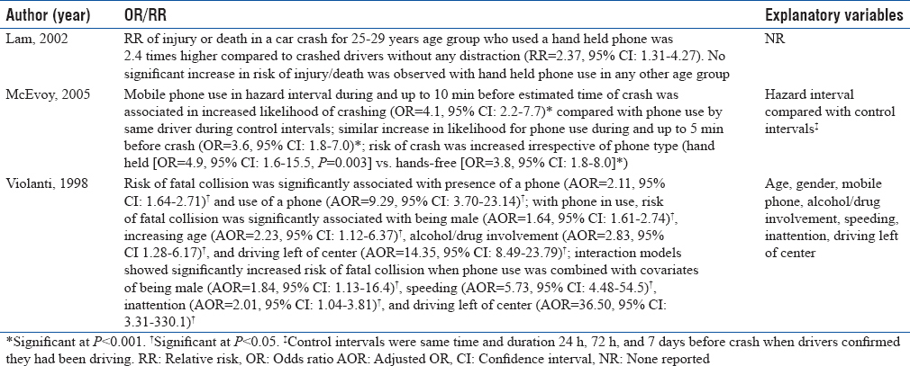 Table 3: Association between injury risk and mobile device use while driving