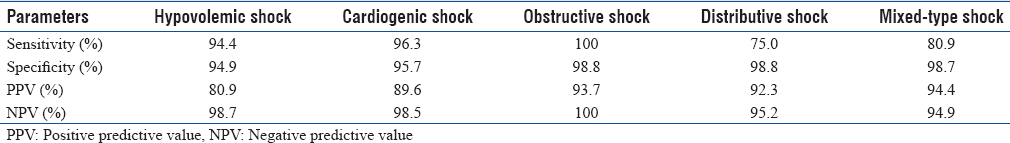 Table 3: Diagnostic accuracy of Rapid Ultrasound in Shock Protocol