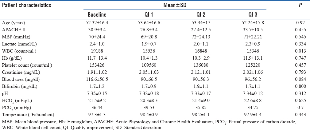 Table 1: Comparison of baseline characteristics of patients in the baseline and the quality improvement phases
