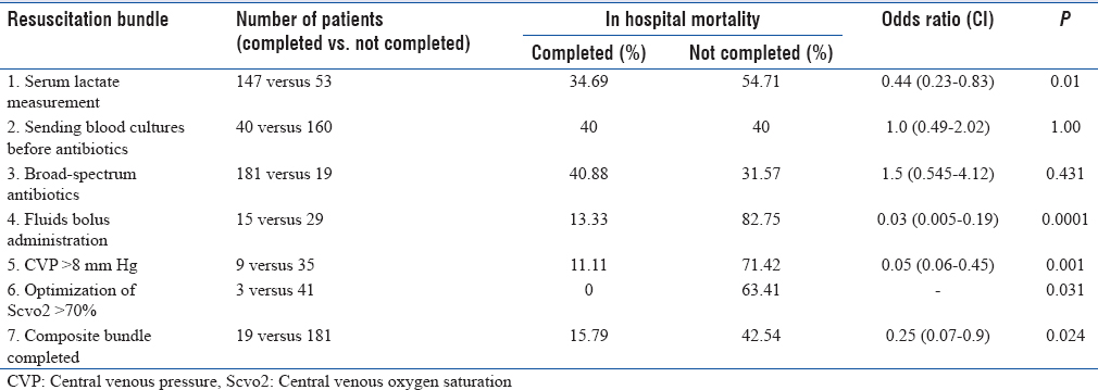 Table 3: Difference in mortality among patients who had completed 6 h-sepsis resuscitation bundle components and those not completed as per logistic regression analysis