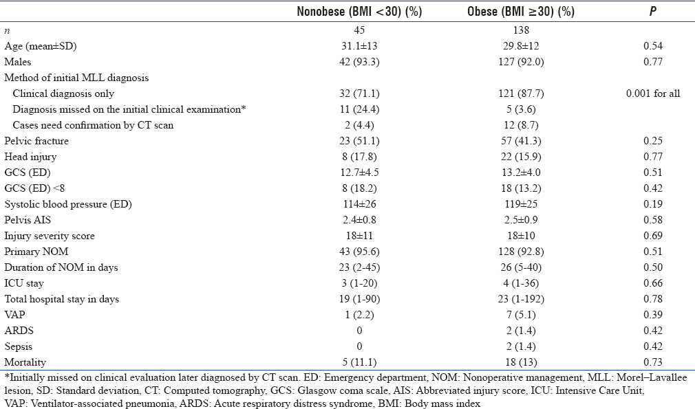 Table 4: Comparison between obese and nonobese Morel–Lavallee lesion patients