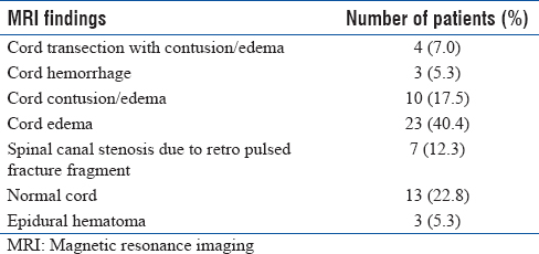 Table 1: Magnetic resonance imaging findings
