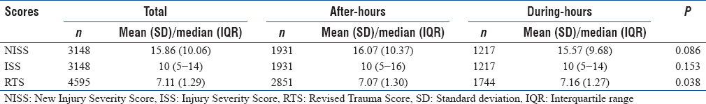Table 3: Trauma severity scores distribution among total numbers of patients, patients arriving after-hours, and patients arriving during-hours