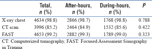 Table 4: Distribution of diagnostic procedures (performed within 1 h of arrival) among patients arriving after-hours and during-hour