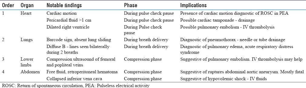 Table 1: Suggested sequence of scan, notable findings, and resultant actions during the cardiac arrest