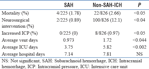 Table 2: Outcome measures for a subarachnoid hemorrhage versus nonsubarachnoid hemorrhage-intracranial hemorrhage